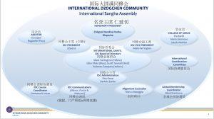 国际大圆满同修会(IDC)年度大会的最新消息
